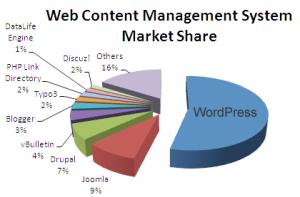 Web-CMS-Market-Share